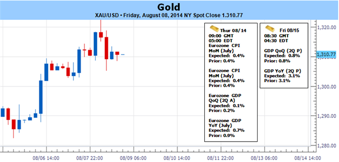 Weekly Outlook: 2014, August 10 - August 17-gold-resistance-usd-stalls-stocks-roll-over-1321-key-_body_goldtof0.png