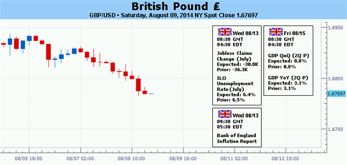 Weekly Outlook: 2014, August 10 - August 17-british-pound-may-rise-status-quo-bank-england-inflation-report_body_picture_5.png