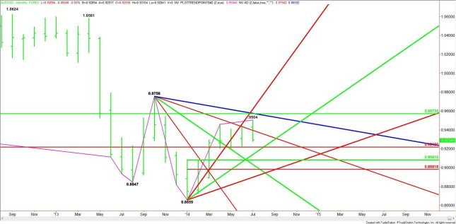 Weekly Outlook: 2014, August 10 - August 17-monthly-audusd-645x317.jpg