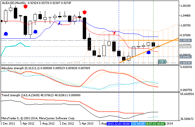 Weekly Outlook: 2014, August 10 - August 17-audusd-mn1-metaquotes-software-corp-temp-file-screenshot-35802.png