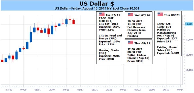 Weekly Outlook: 2014, August 17 - August 24-dollar-traders-look-ahead-jackson-hole-eye-volatility-warily_body_picture_1.png