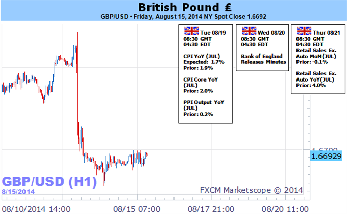 Weekly Outlook: 2014, August 17 - August 24-forex-british-pound-trading-forecast-week-ahead_body_picture_5.png