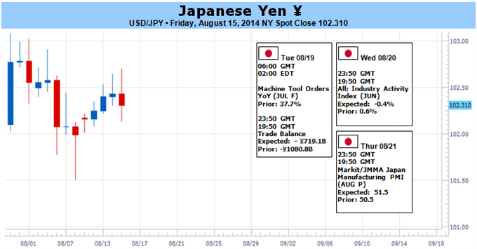 Weekly Outlook: 2014, August 17 - August 24-usdjpy-opening-monthly-range-focus-ahead-fed-symposium_body_picture_1.png