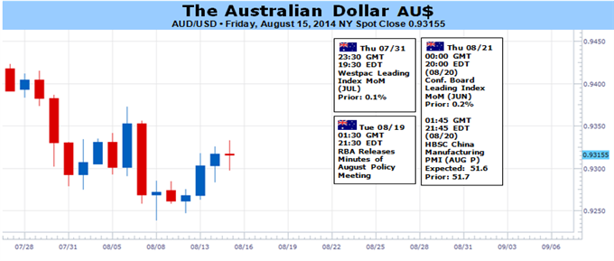 Weekly Outlook: 2014, August 17 - August 24-aud-range-remain-status-quo-rba-minutes-lift-chinese-data_body_picture_1.png