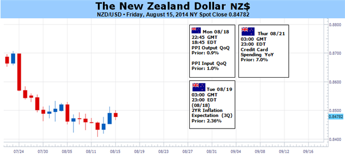 Weekly Outlook: 2014, August 17 - August 24-new-zealand-dollar-fall-if-fed-rate-hike-fears-fuel-risk-aversion_body_picture_1.png