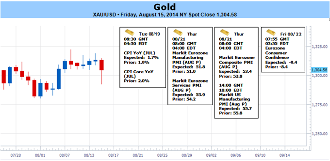 Weekly Outlook: 2014, August 17 - August 24-gold-rebounds-off-support-rising-tensions-ukraine-1292-key_body_picture_1.png