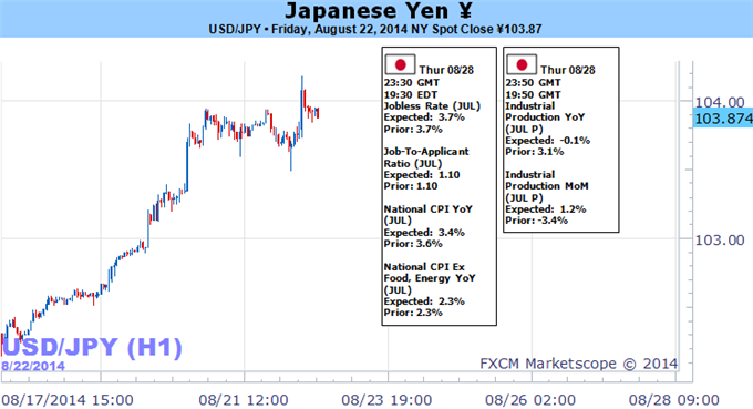 Weekly Outlook: 2014, August 24 - August 31-japanese-yen-forecast-week-ahead_body_picture_5.png