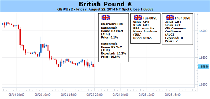 Weekly Outlook: 2014, August 24 - August 31-gbpusd-remains-oversold-despite-boe-dissent-rsi-focus_body_picture_1.png