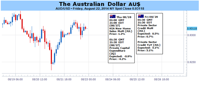 Weekly Outlook: 2014, August 24 - August 31-aud-remain-resilient-amid-drive-yield-void-local-data_body_picture_1.png