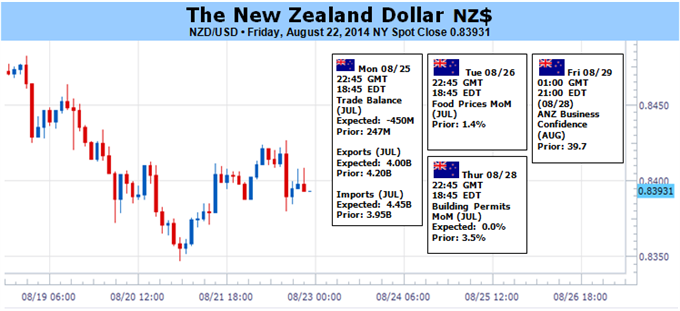 Weekly Outlook: 2014, August 24 - August 31-new-zealand-dollar-weakness-persist-fed-rates-outlook-firms_body_picture_1.png
