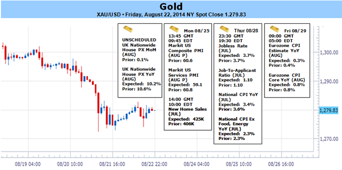 Weekly Outlook: 2014, August 24 - August 31-gold-tumbles-fresh-two-month-lows-fed-outlook-1271-support_body_picture_1.png