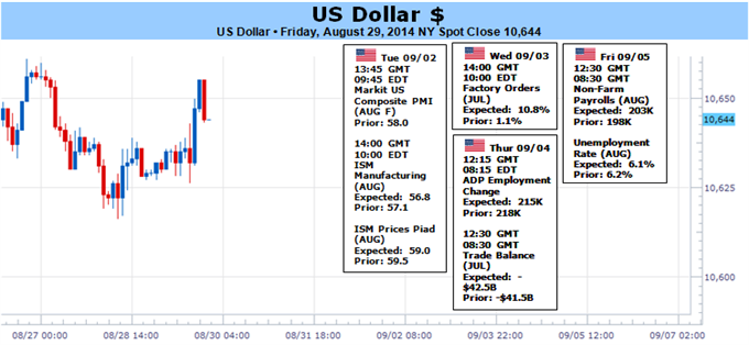 Weekly Outlook: 2014, August 31 - September 07-dollar-traders-look-ahead-return-liquidity-nfps_body_picture_1.png