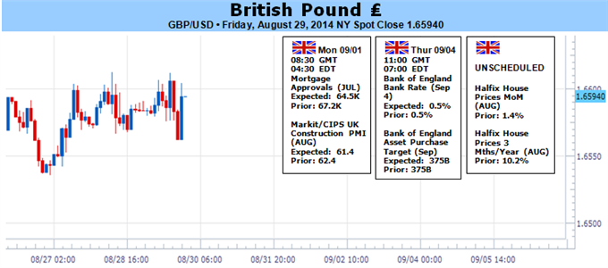 Weekly Outlook: 2014, August 31 - September 07-gbpusd-needs-greater-boe-dissent-breakout-bearish-trend_body_picture_1.png