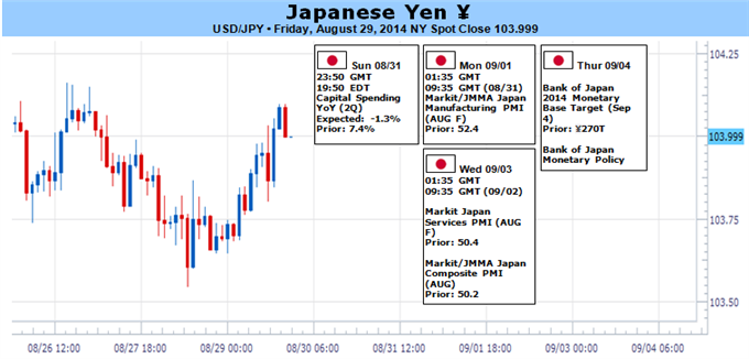 Weekly Outlook: 2014, August 31 - September 07-japanese-yen-looks-ripe-reversal-huge-week-ahead_body_picture_1.png