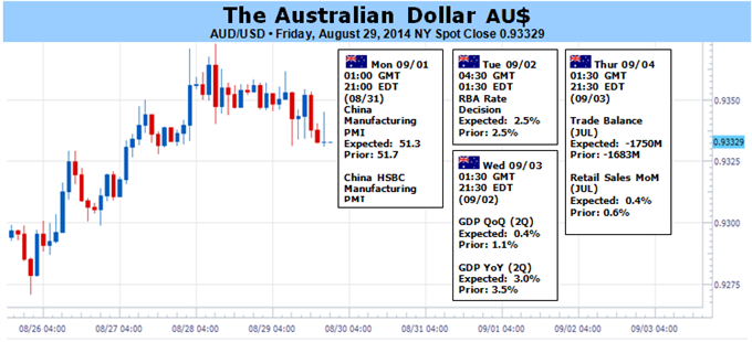 Weekly Outlook: 2014, August 31 - September 07-aud-braces-volatility-torrent-top-tier-events_body_picture_1.png
