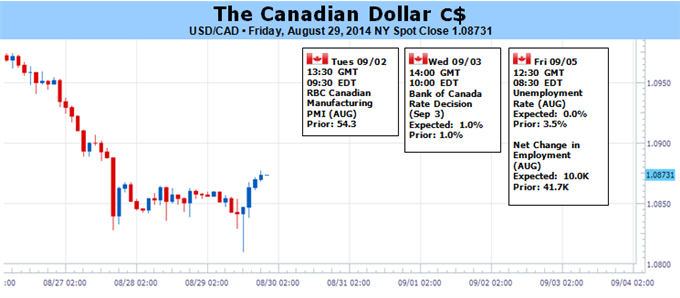 Weekly Outlook: 2014, August 31 - September 07-canadian-dollar-faces-conflicting-cues-boc-key-us-data-_body_picture_1.png