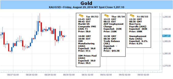 Weekly Outlook: 2014, August 31 - September 07-gold-posts-monthly-gain-but-prices-vulnerable-ahead-nfps-1271-key_body_picture_1.png