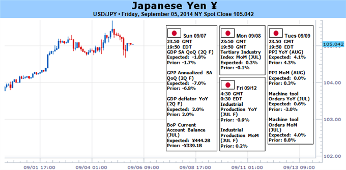 Weekly Outlook: 2014, September 07 - September 14-japanese-yen-ignore-domestic-data-focus-fed-policy-speculation_body_picture_1.png