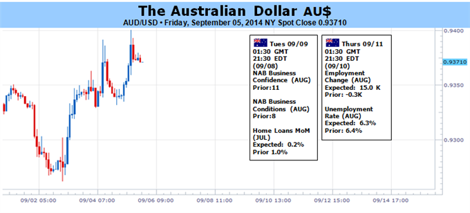 Weekly Outlook: 2014, September 07 - September 14-aud-remain-resilient-amid-drive-yield-void-local-data-_body_picture_1.png