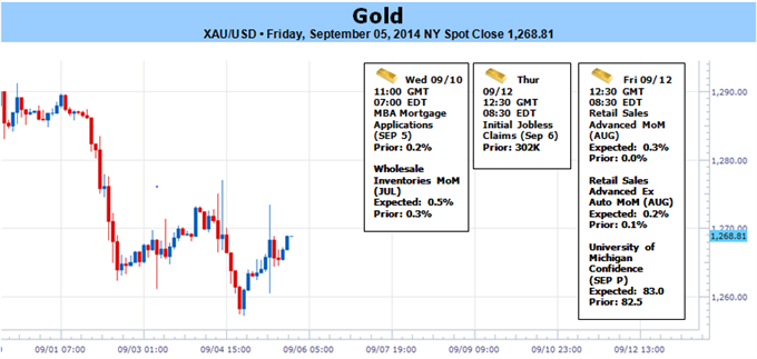 Weekly Outlook: 2014, September 07 - September 14-gold-holds-support-post-nfps-bearish-sub-1282_body_picture_1.png