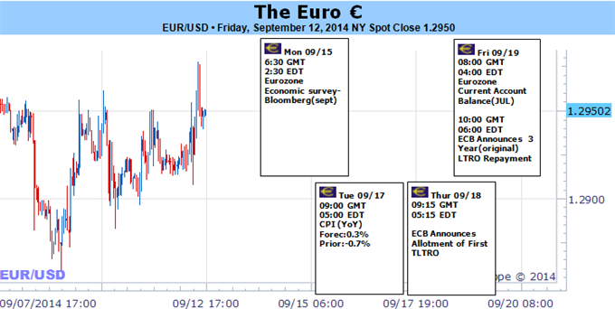 Weekly Outlook: 2014, September 14 - September 21-euro-faces-volatility-external-factors-compound-onset-tltro-_body_picture_5.png