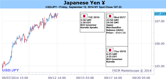 Weekly Outlook: 2014, September 14 - September 21-forex-trading-japanese-yen-remains-strong-sell_body_picture_1.png