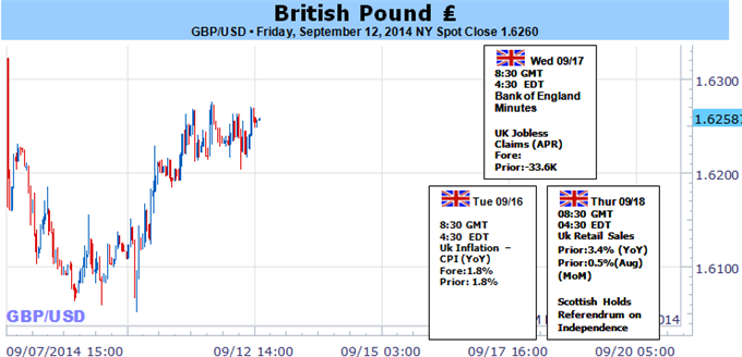 Weekly Outlook: 2014, September 14 - September 21-gbpusd-vulnerable-dovish-boe-minutes-scotland-independence_body_picture_5.png