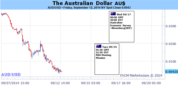 Weekly Outlook: 2014, September 14 - September 21-aud-remains-risk-return-volatility-caps-carry-demand-_body_picture_5.png