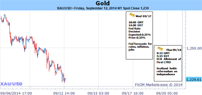 Weekly Outlook: 2014, September 14 - September 21-gold-plummets-eight-month-lows-persistent-usd-all-eyes-fomc_body_picture_5.png