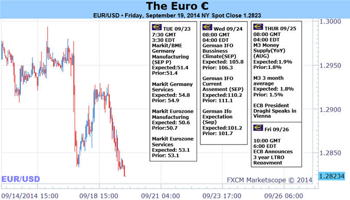 Weekly Outlook: 2014, September 21 - September 28-euro-trading-forecast-versus-us-dollar_body_picture_1.png