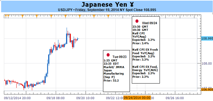 Weekly Outlook: 2014, September 21 - September 28-japanese-yen-may-rebound-risk-aversion-sweeps-financial-markets_body_picture_1.png