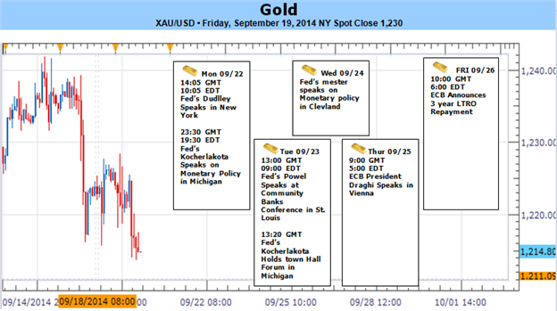 Weekly Outlook: 2014, September 21 - September 28-fed-sends-gold-sharply-lower-death-cross-warns-further-losses_body_picture_1.png