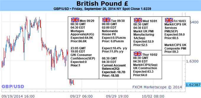 Weekly Outlook: 2014, September 28 - October 05-forex-british-pound-forecast-rally_body_picture_1.png