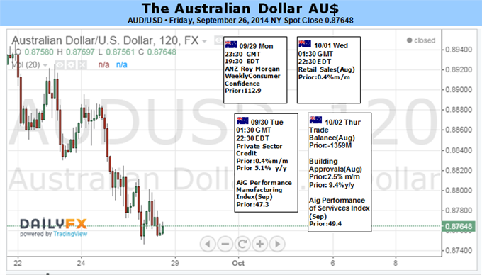 Weekly Outlook: 2014, September 28 - October 05-aud-eyes-2014-low-yield-appeal-wanes-amid-volatility-swell_body_picture_1.png