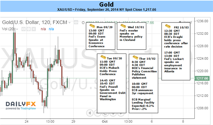 Weekly Outlook: 2014, September 28 - October 05-gold-down-5-september-1206-support-focus-ahead-ecb-nfps_body_picture_1.png