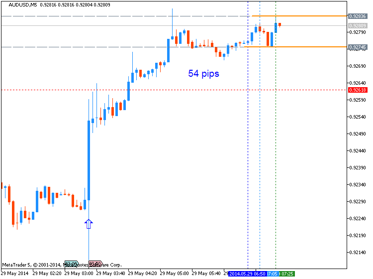 Name:  audusd-m5-metaquotes-software-corp-54-pips-price-movement-by.png