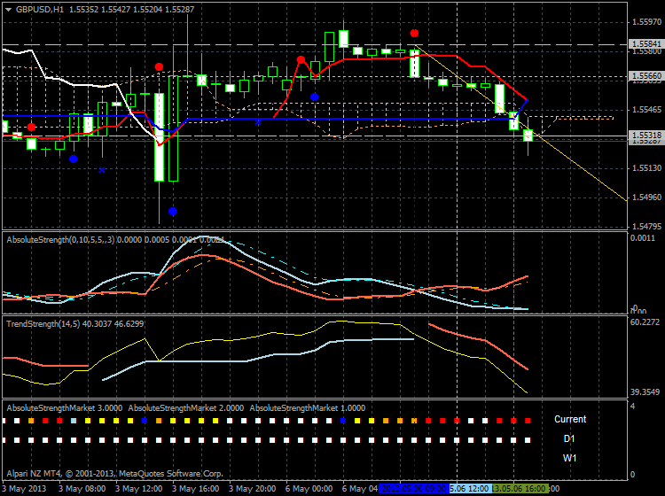 Forecasting-gbpusd-h1-alpari-nz-limited-breakdown.png