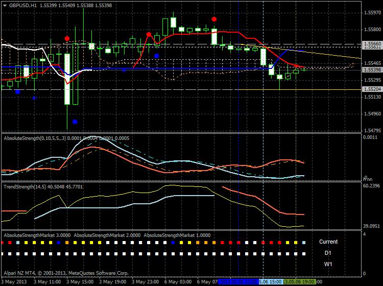 Forecasting-gbpusd-h1-alpari-nz-limited-bear-market-rally.png