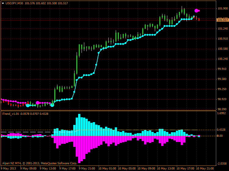 Help to Identify Indicator and System-usdjpy-m30-alpari-nz-limited-new-brainwashing.png