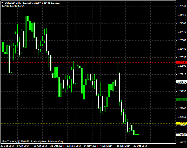 DiNapoli Levels-eurusd-d1-metaquotes-software-corp.png