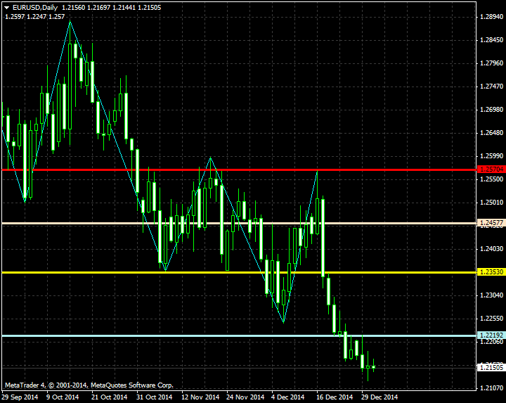 DiNapoli Levels-eurusd-d1-metaquotes-software-corp-2.png