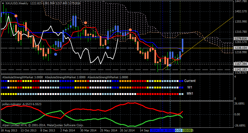 Help to Identify Indicator and System-xauusd-w1-alpari-limited.png