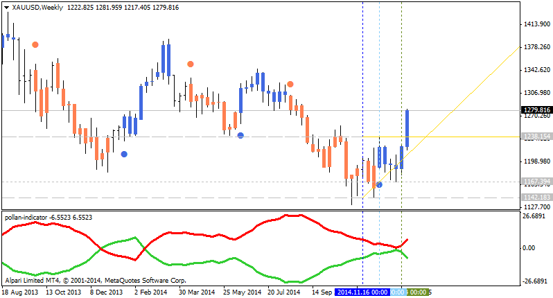 Help to Identify Indicator and System-xauusd-w1-alpari-limited-2.png