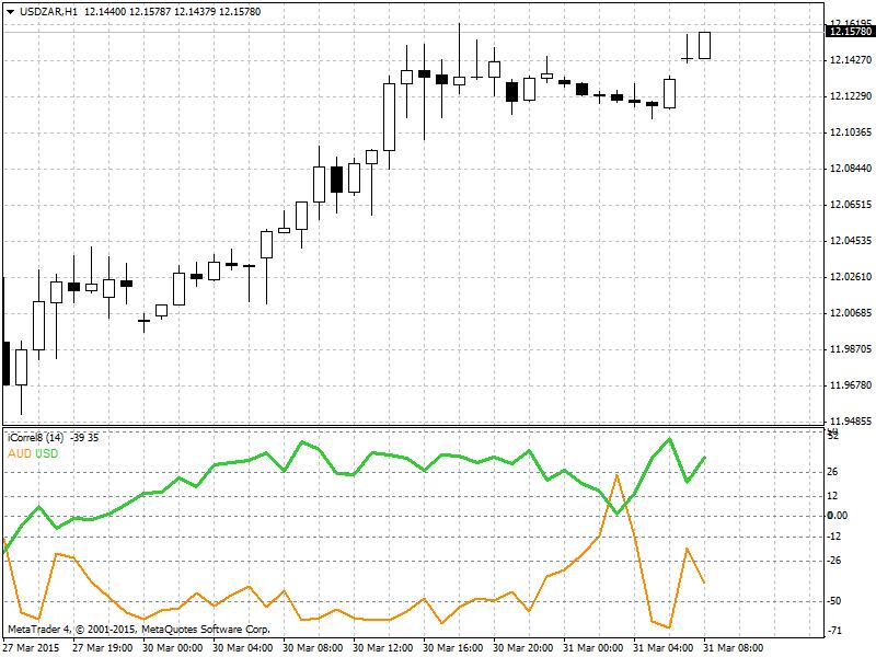 Trading USDZAR-usdzar-h1-alpari-limited-3.png