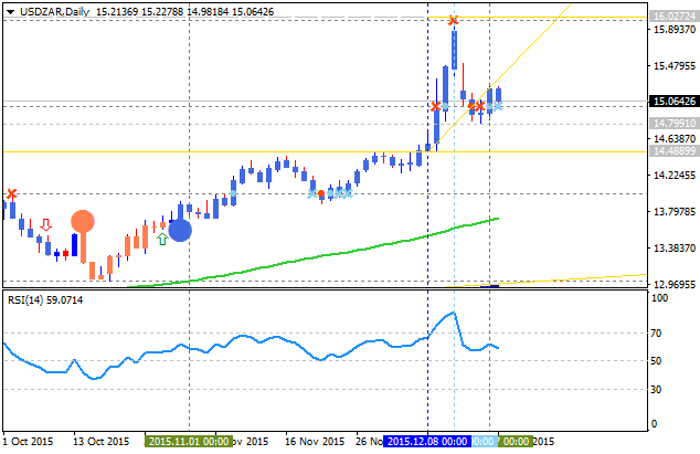 Trading USDZAR-usdzar-d1-alpari-limited.png