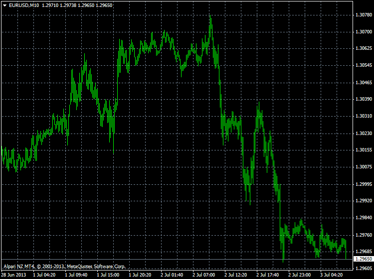 Requests and Raw Ideas-eurusd-m10-alpari-limited.png