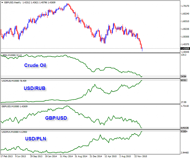 Currency Correlation-gbpusd-w1-alpari-limited.png