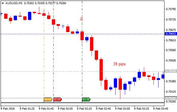 Name:  audusd-m5-alpari-limited-39-pips-price-movement-by-nab-business.png