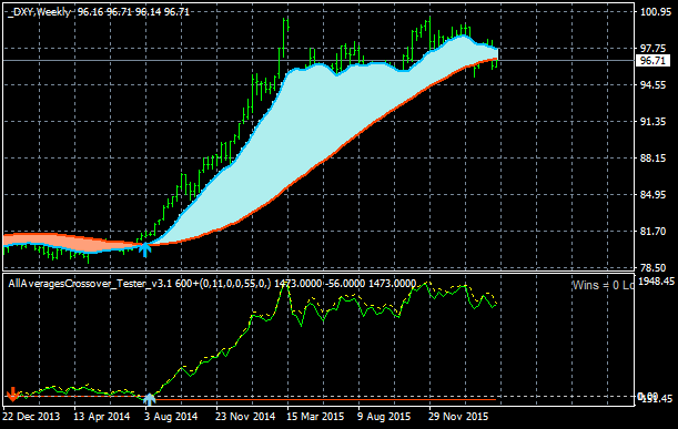 Strong U.S. Dollar-dxy-w1-alpari-limited.png