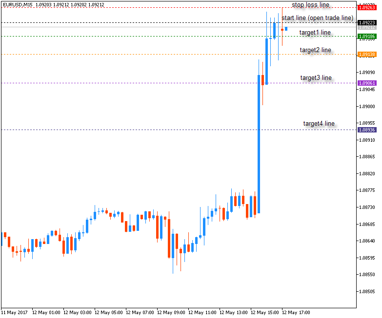 DiNapoli Levels-eurusd-m15-metaquotes-software-corp.png